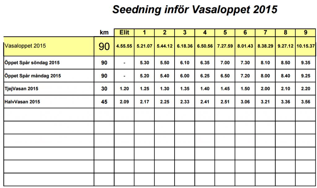 seedning_vasaloppet_2015